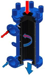 SCHMIDT, SIGMA G-Block Heat Exchangers